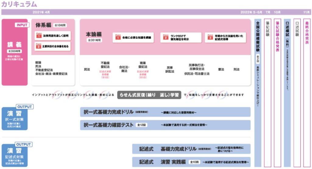 伊藤塾 司法書士講座のカリキュラム