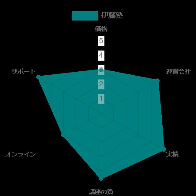 伊藤塾司法書士講座