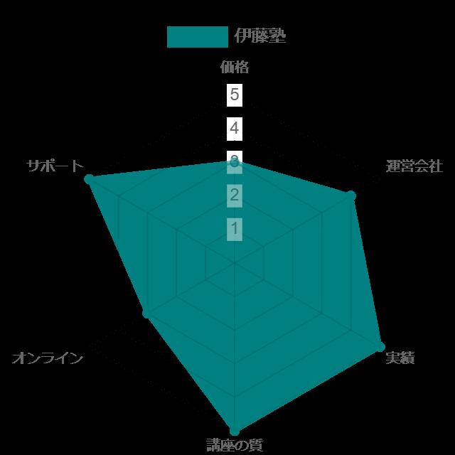 伊藤塾予備試験講座