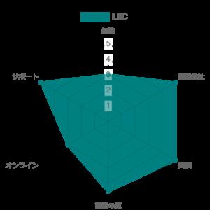 tororo graph 47 1