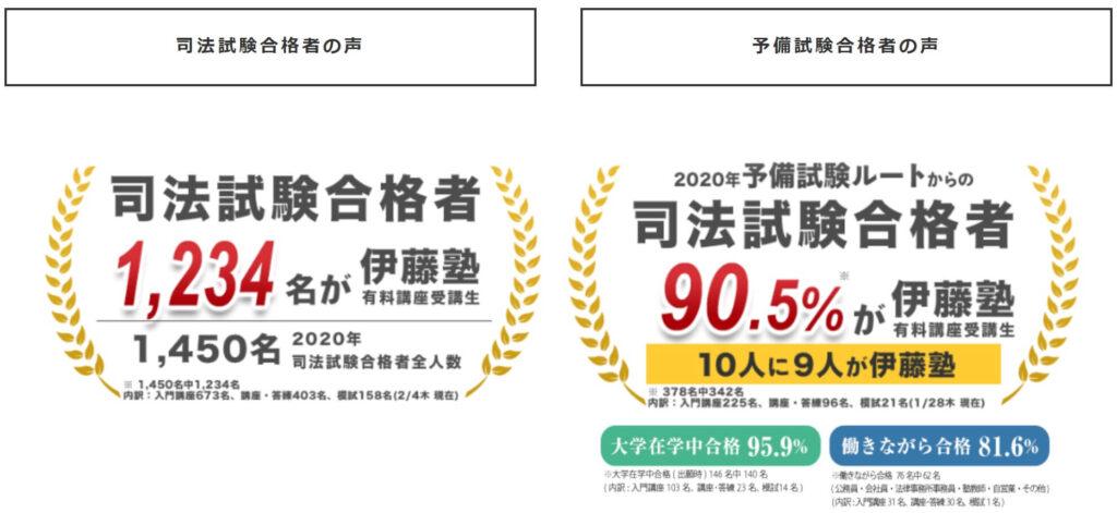 伊藤塾の予備試験講座の合格実績