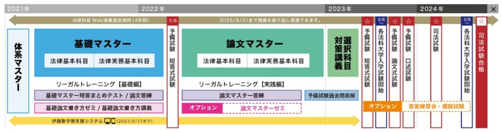 伊藤塾のカリキュラム