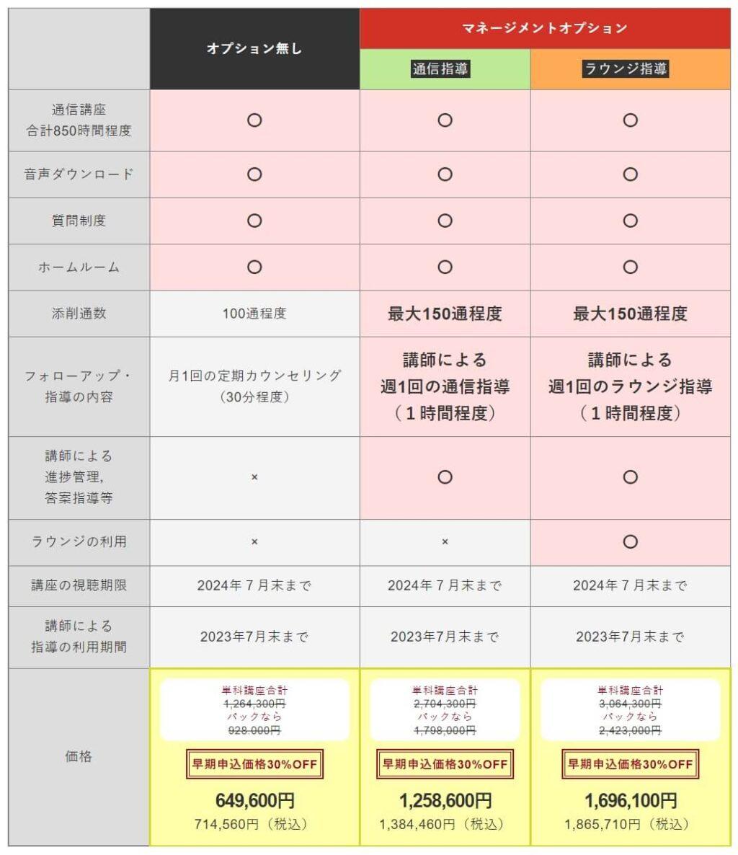 アガルート予備試験1年合格カリキュラムの価格表
