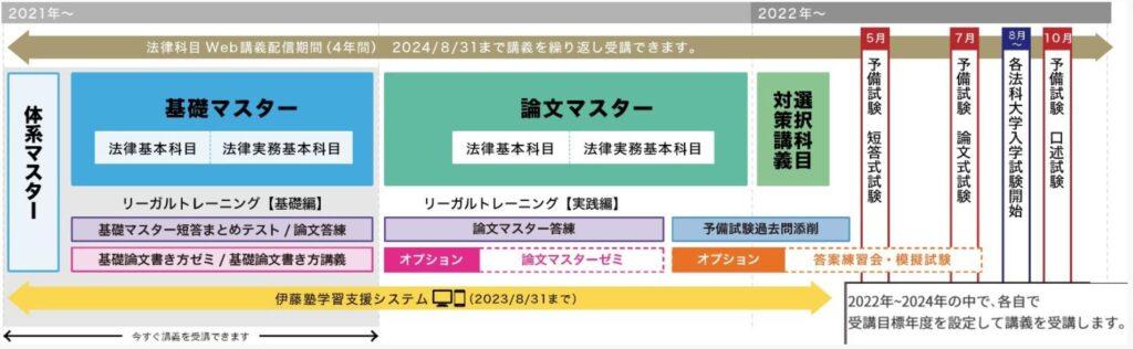 伊藤塾の司法試験予備試験講座のカリキュラム